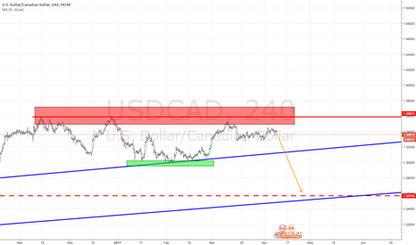 USDCAD: waiting for move to 1.32 to short
