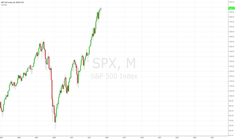 SPX: SPX monthly candles -- inevitable correction - short from 1900