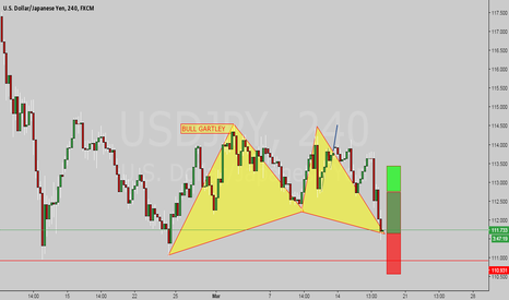 USDJPY: Gartley alert