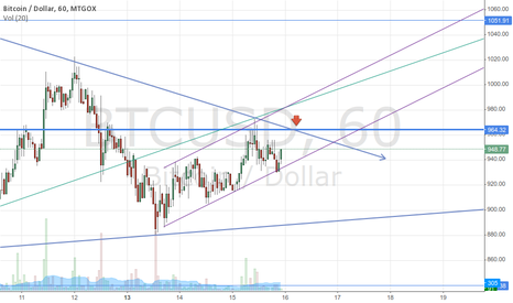 BTCUSD: triangle break