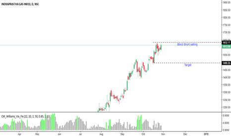 IGL: Blind Selling short on rise
