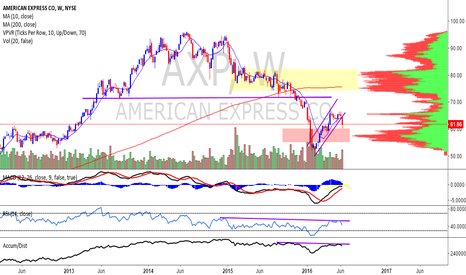AXP: American Express - Looking for more downside