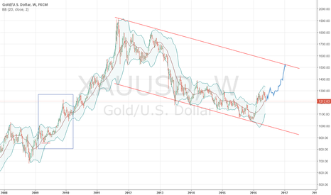 XAUUSD: gold can continue its uptrend