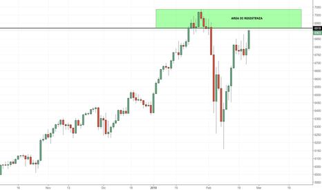 NAS100: NASDAQ: abbiamo recuperato quasi totalmente le perdite