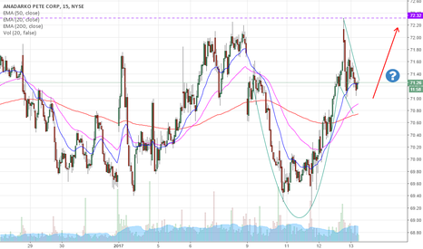 APC: Cup and handle formation in APC??