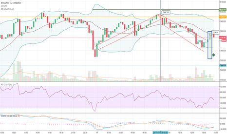 BTCUSD: FOMO in today's rally, post bat-wing