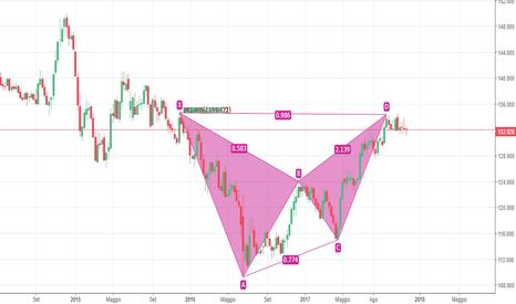 EURJPY: Weekly Bat pattern EUR/JPY