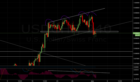 USDCHF: USDCHF - Divergence and broken support
