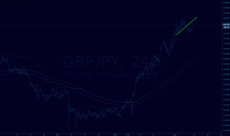 GBPJPY: 4 H lower high