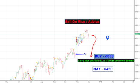 NDX: CARRY PLUS POSITION ABOVE 6222
