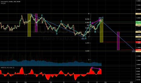 EURUSD: EURUSD 4H Elliot, Fibo, Divergence SHORT TP1 1.1430 TP2 1.1250