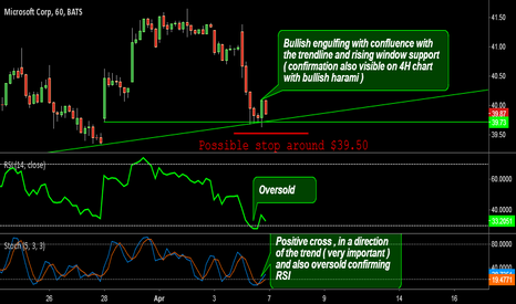 MSFT: MSFT LONG POSSIBILITY