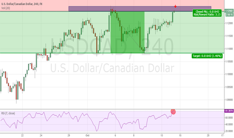 USDCAD: USD/CAD sell opportunity