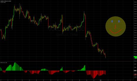XAUUSD: Gold going nowhere