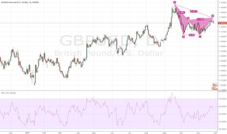 GBPUSD: $GBPUSD Bearish Gartley D1