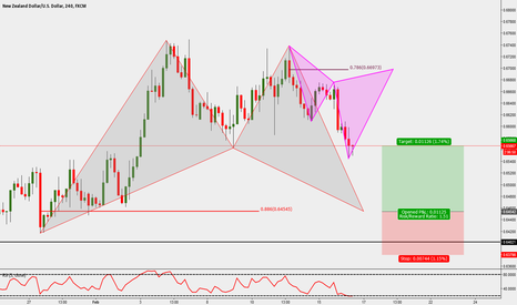 NZDUSD: NZDUSD: 4H Bat Pattern Buy