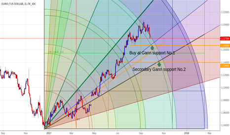 EURUSD: Bullish EURUSD daily chart with Gann squares, finding entries