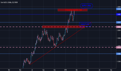 EURUSD: Eurusd starting the don trend