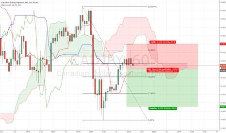 CADJPY: Cortos en el dólar canadiense frente al yen