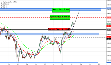 EURJPY: EURJPY SET UP IDEA, NEW HIGHS!?