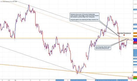 USDJPY: Short USDJPY, 4 Hr chart, Major resistance / Selling activity.