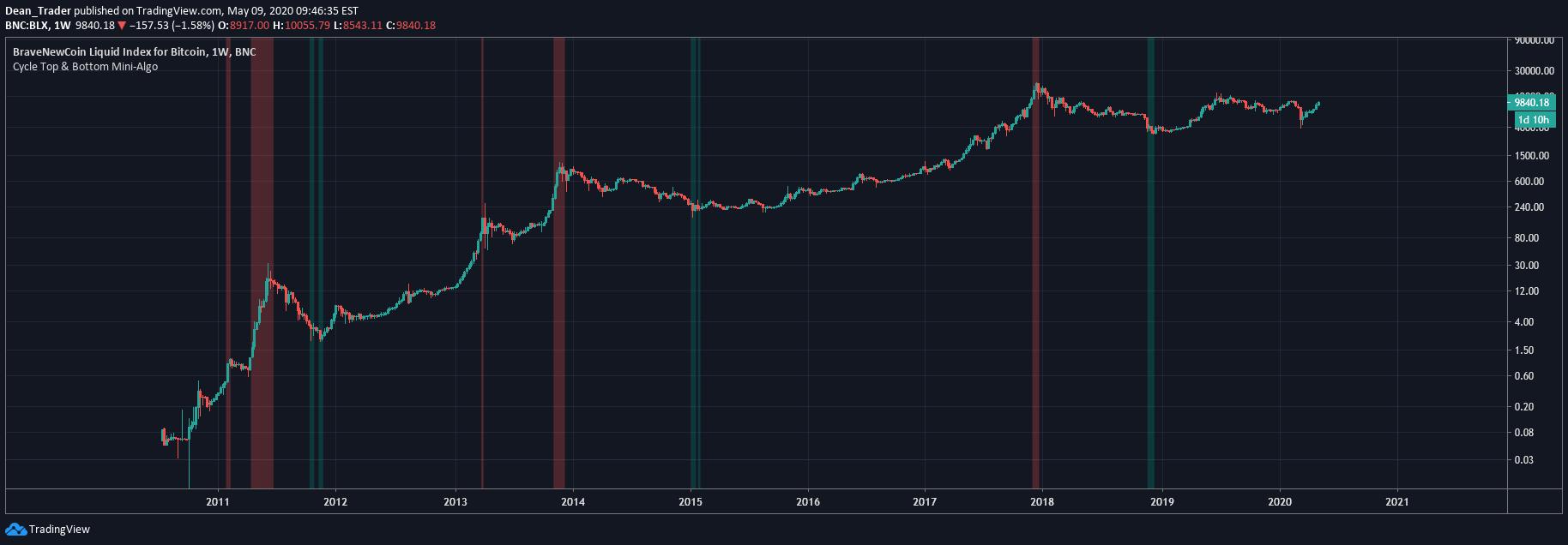 Túladott a bitcoin, már a Bloomberg indikátora is azt jelzi