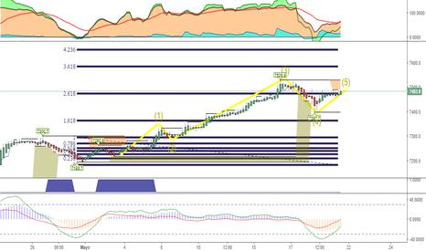 UK100GBP: Tres rebotes en zona alta...seguir la onda 5?