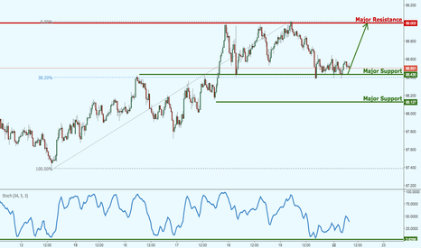 AUDJPY: AUDJPY dropped perfectly as forecasted, prepare for a bounce