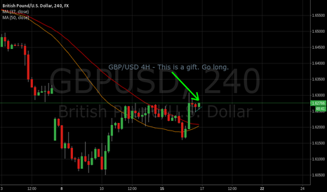 GBPUSD: GBPUSD 4H Breakout triggering for potential 175pips.