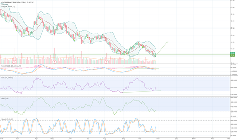 CHK: Double Bottom + Bullish Divergence