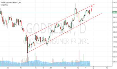 GODREJCP: Godrej CP approaching channel resistance