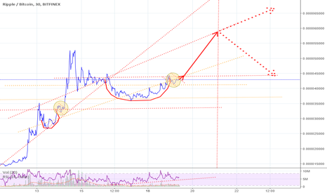 XRPBTC: 12/19 XRP Possible Cup and Handle Pattern Completing