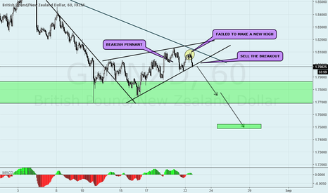 GBPNZD: GBPNZD BEARISH PENNANT ON H1