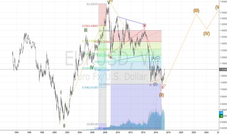 EURUSD: Continuation of Long Term EUR/USD pair...go long EUR