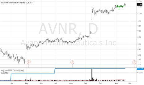 AVNR: AVNR