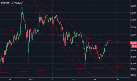 ETHUSD: Trying to learn to utilize these tools.