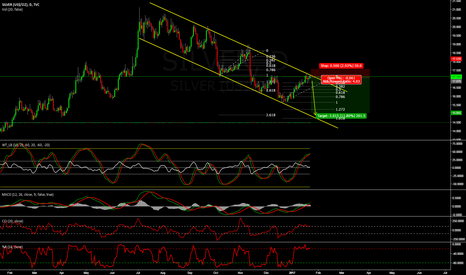 SILVER: next impulse on silver - going short