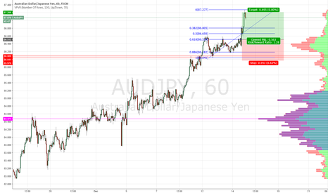 AUDJPY: Trend continuation on AUDJPY