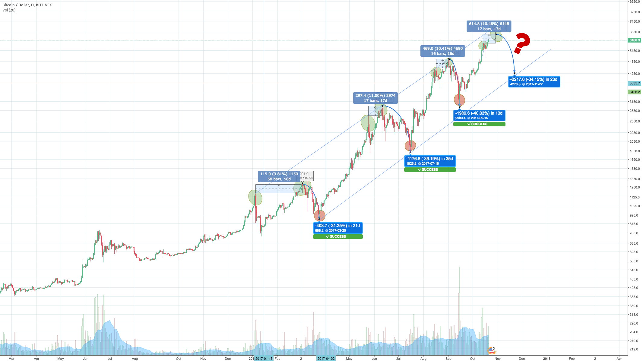 BTCUSD - seeing patterns: ATH -> ATH -> drop