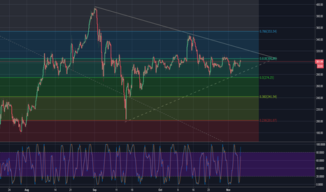 ETHUSD: [BTFD] ETH/USD - [LONG] Trade Analysis 6th Nov 2017