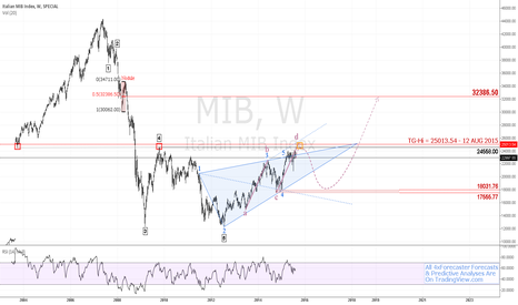 MIB: $MIB Sees Limited Upside To 25013 Before Geo Completion   #euro