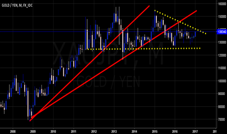 XAUJPY: $XAUJPY Is Yen Gold Overpriced to USD Gold ?