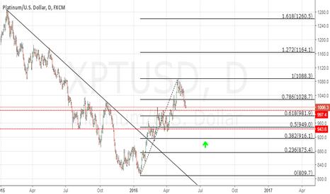 XPTUSD: Platinum/USD