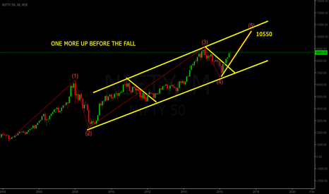 NIFTY: NIFTY-50 POWER OF ANALYSIS