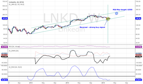 LNKD: LNKD - Mid-May Target: $300