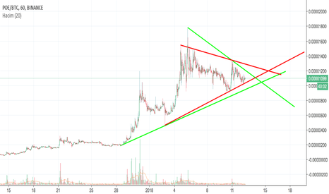 POEBTC: POE WHICH HAS A LOT OF POTENTIAL FOR INCREASING