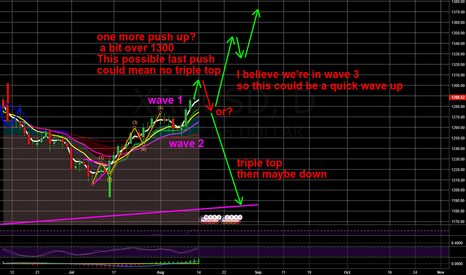 XAUUSD: Food for thought on gold