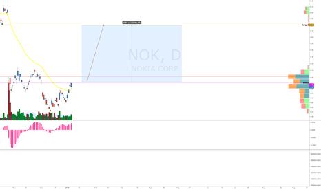 NOK: NOK - LONG