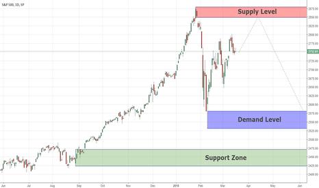 SPX: Long-term Analysis S&P500 18/03/18