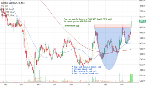 RAMCOSYS: Momentum Buy : Ramco Systems, CBSL 448, Targets 505-515-525